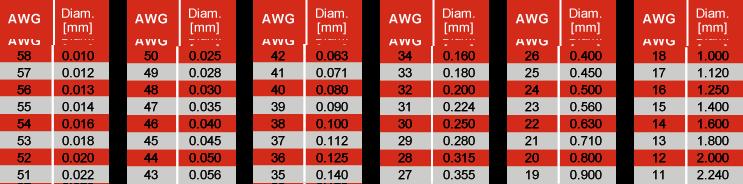 Table Diameter / AWG